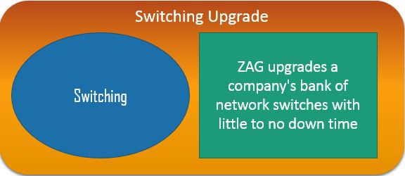 Switching Upgrade