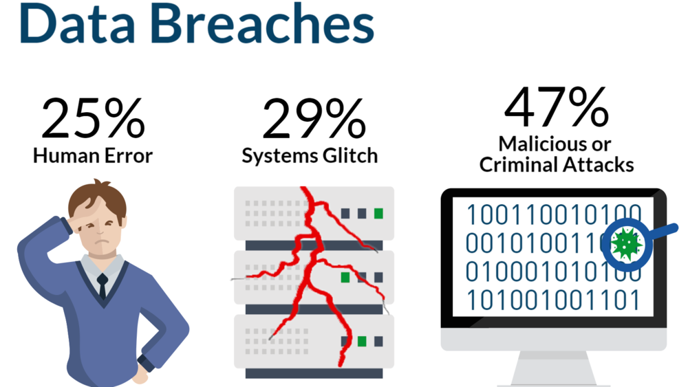 Data Loss: 47 percent are from malicious attacks