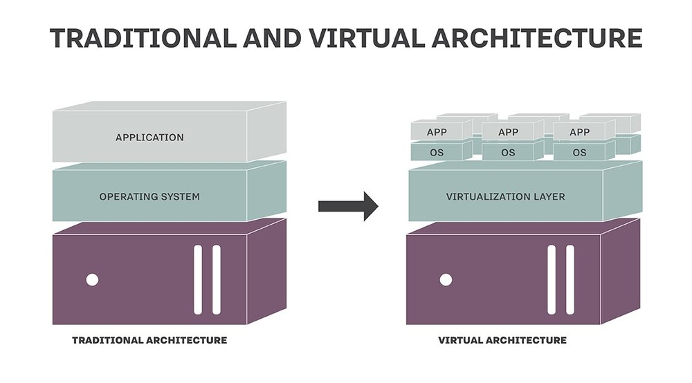 Image from: http://searchservervirtualization.techtarget.com/definition/virtualization