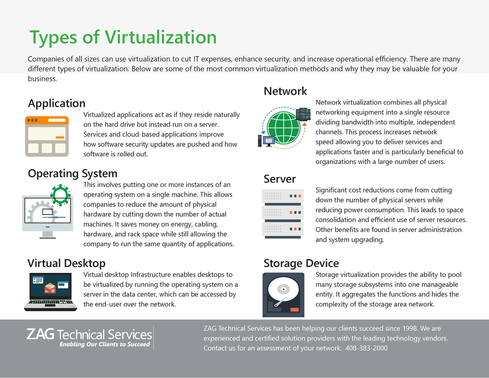 What are the types of virtualization?