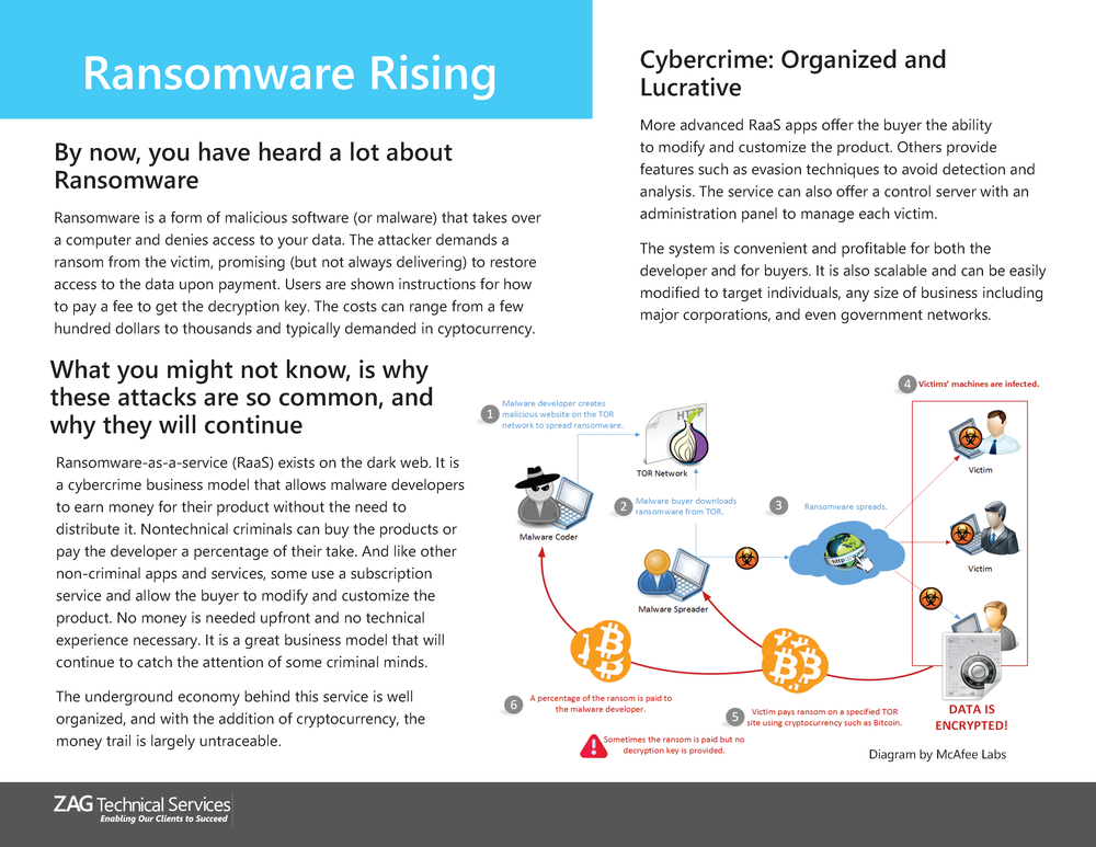 Why Ransomware will continue to be a threat
