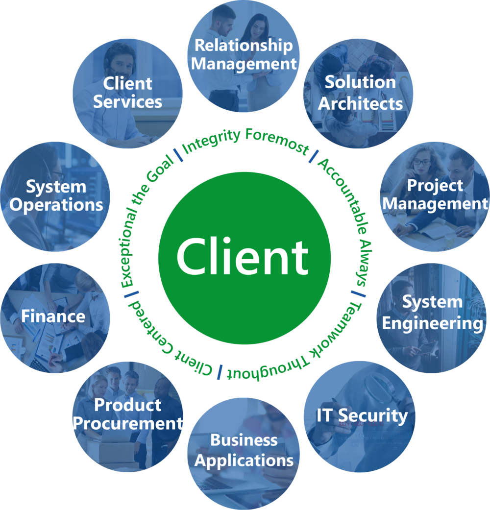 Client Circle with Values.png