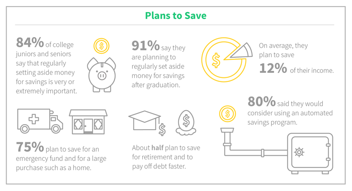 plans after graduating Post graduation statistics plans of recent graduates upon graduation class of 2017 surveyed upon graduation (class of 2017), 72% of students planned to pursue employment and 16% planned to attend graduate or professional school, with the remaining 12% planning to travel, conduct other academic.