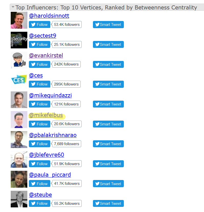 Mike is ranked #6 influencer for #CES & #IoT by the  Social Media Research Foundation .