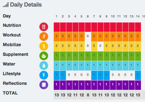 Daily scores show up on a the rainbow chart. Patterns may emerge such as low scores on certain days of the week.