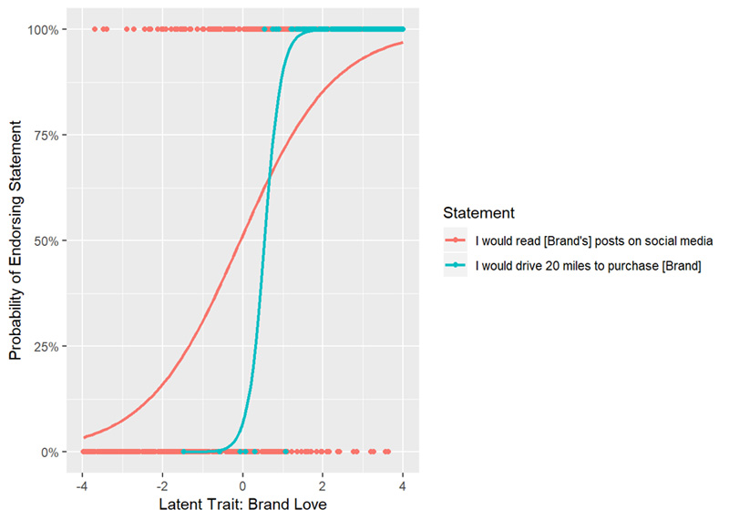 """Easy- and Harder-to-Endorse Statements Provide the Whole Picture   In this plot, we can see two statements from a survey. The red line is the """"easier"""" statement, requiring a lower level of brand love for a respondent to endorse. The blue line is the """"harder"""" statement."""
