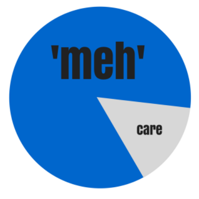 percentage of people who care