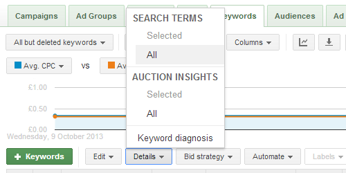 keywords-ppc-fig1