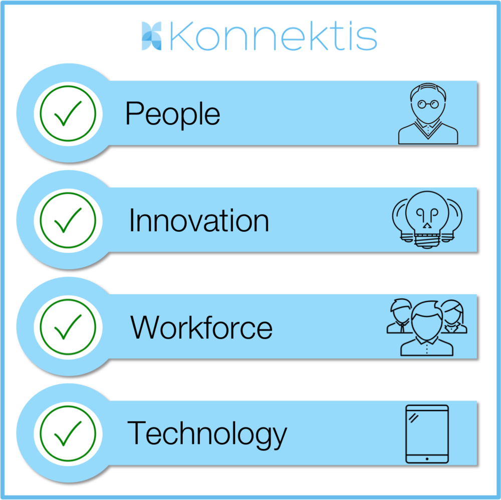 Konnektis Checklist.png