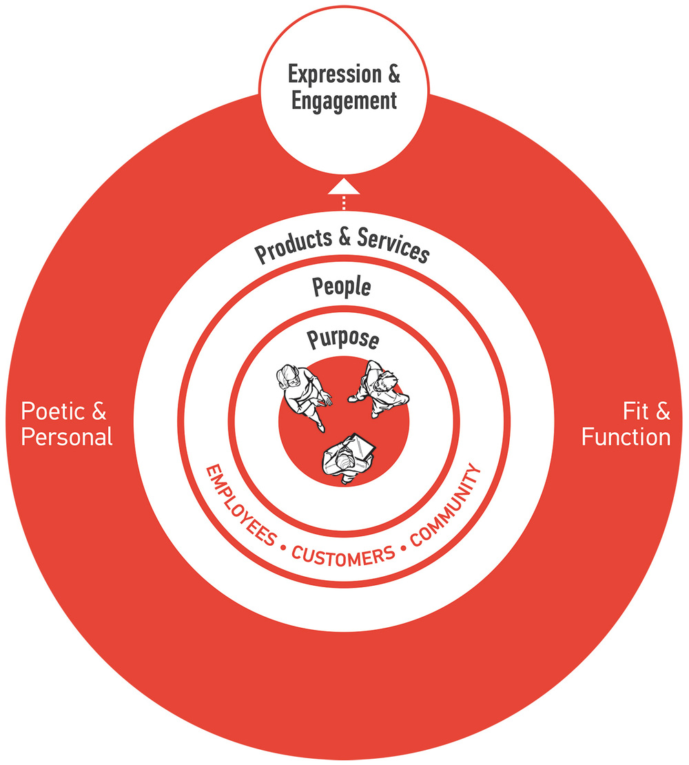 Diagram of Storyline Design process
