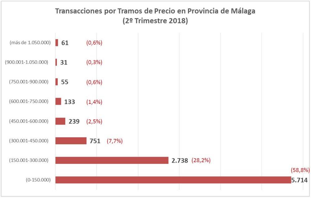Transacciones por Precio Malaga.JPG
