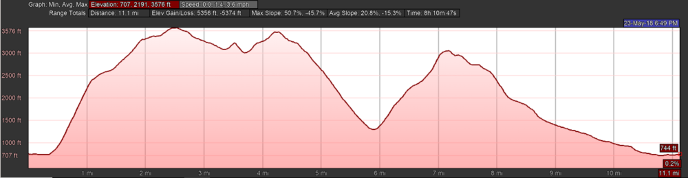 Ciste Dubh Elevation Profile.PNG