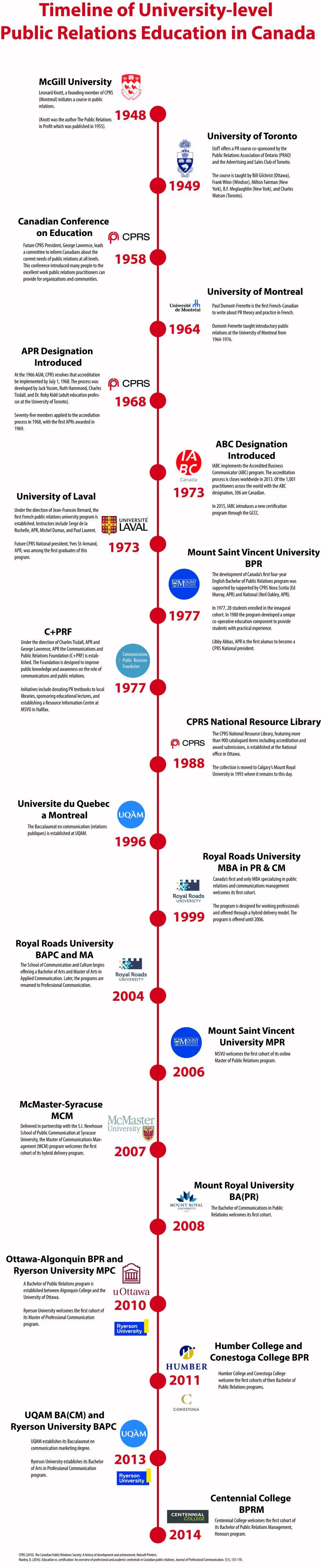 CPRS Timeline template.jpg