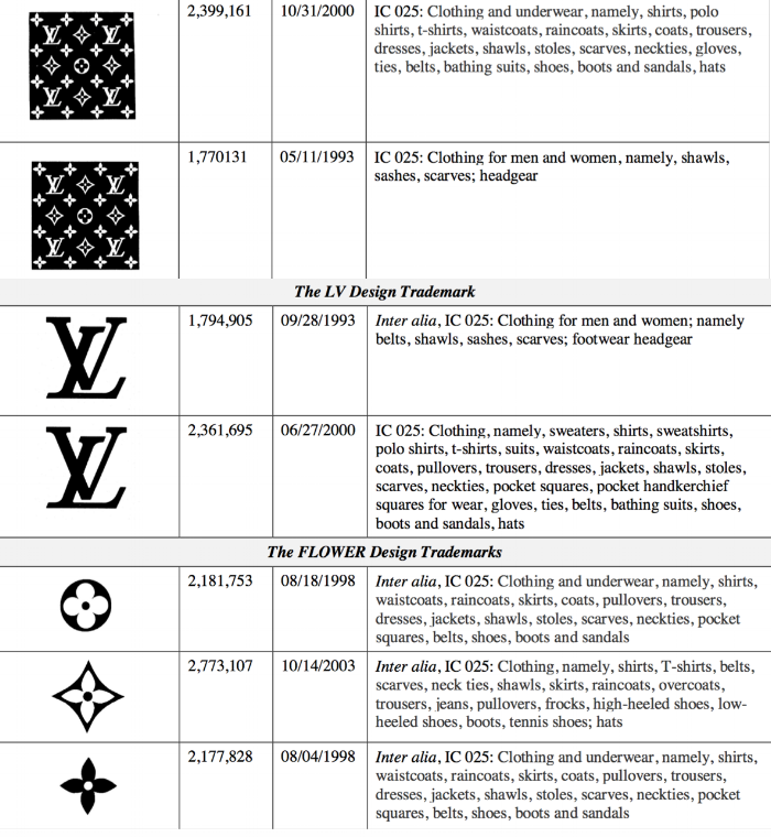 Some of Louis Vuitton's trademark registrations