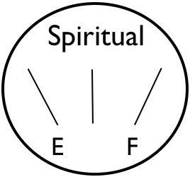 gauge-spiritual