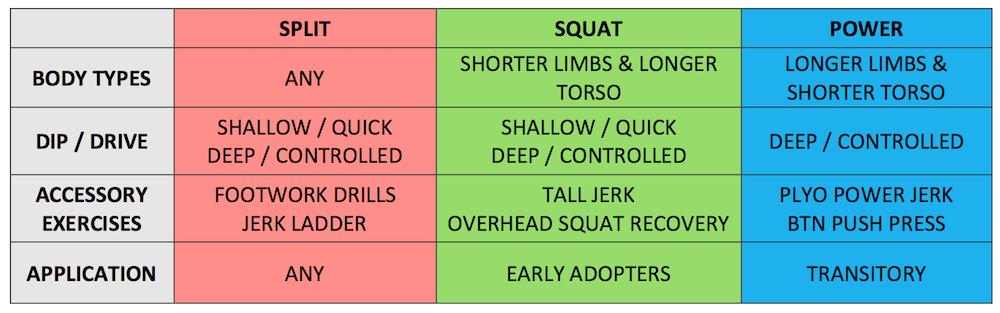 Jerk Comparioson Chart