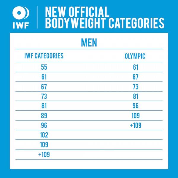 IWF Men's Weight Classes