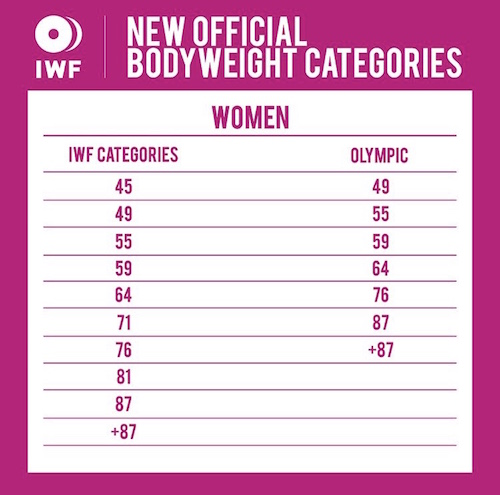 IWF Women's Weight Classes