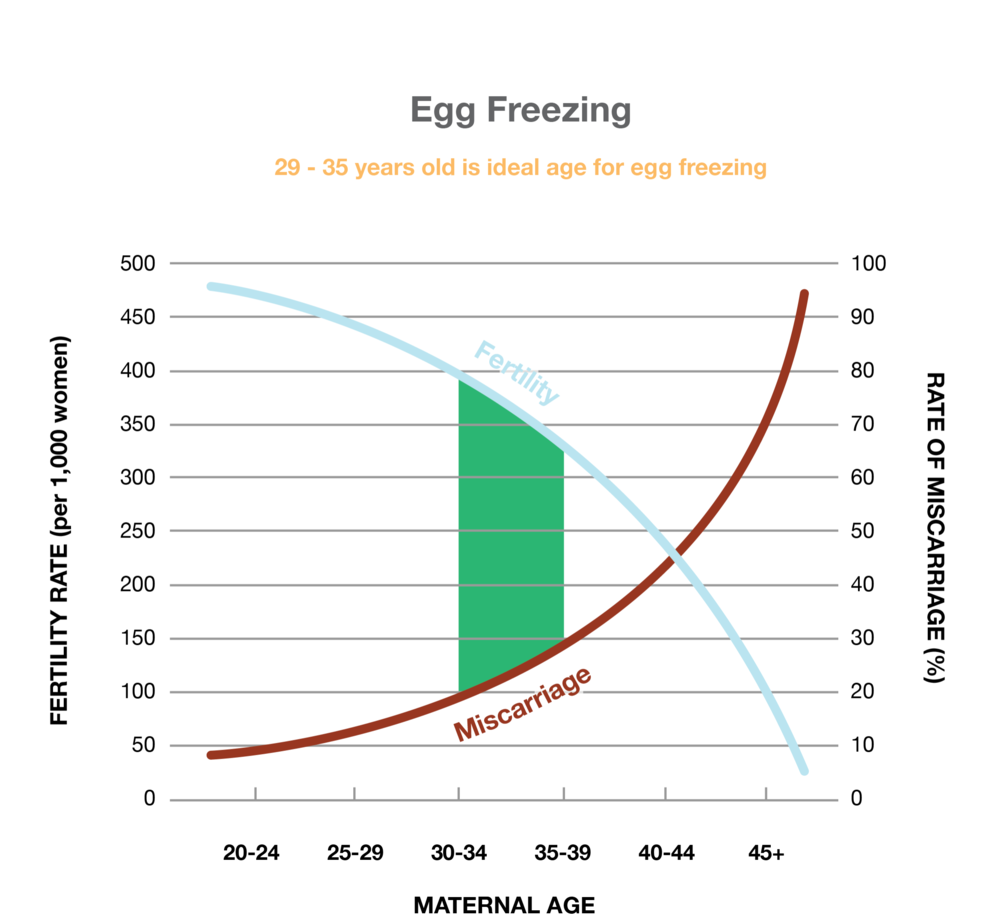 The ideal age to freeze eggs is before 35 where the rate of fertility dramatically decreases and the rate of miscarriage dramatically increases. For almost all women this is caused simply by the aging of her eggs. Science has proven that younger eggs have less genetic abnormalities.