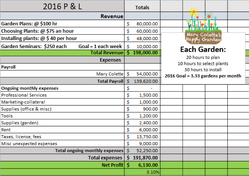 "Need a more detailed example? View the  FULL ""Mary Colette's Happy Garden"" Budget!"