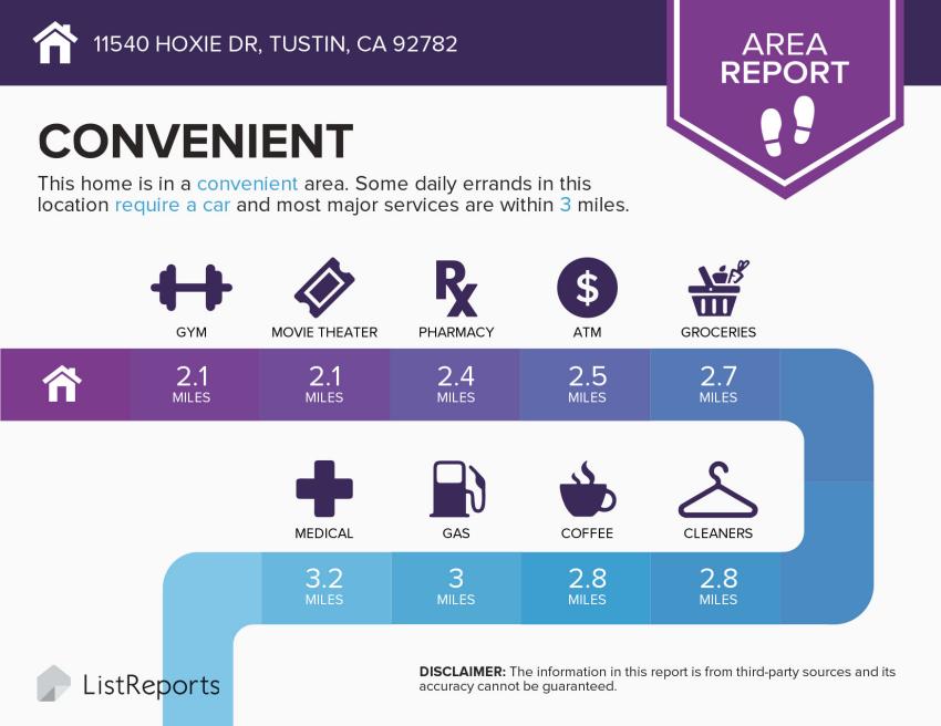 Infographics   Convenience  ListReports