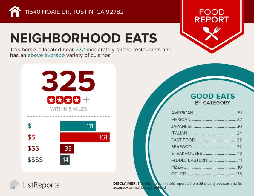 Infographics   Restaurants   ListReports