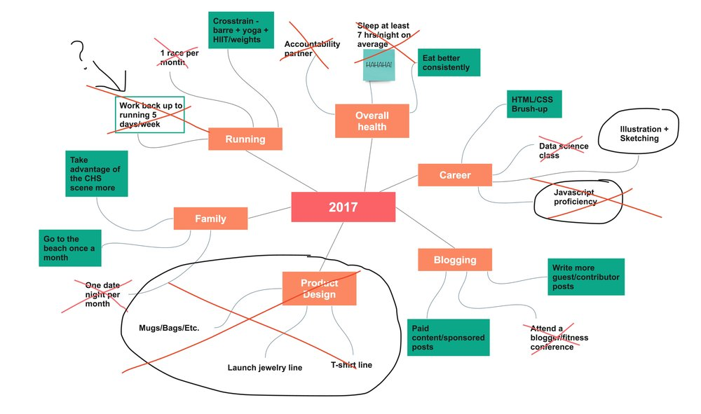 2017 Mind map results