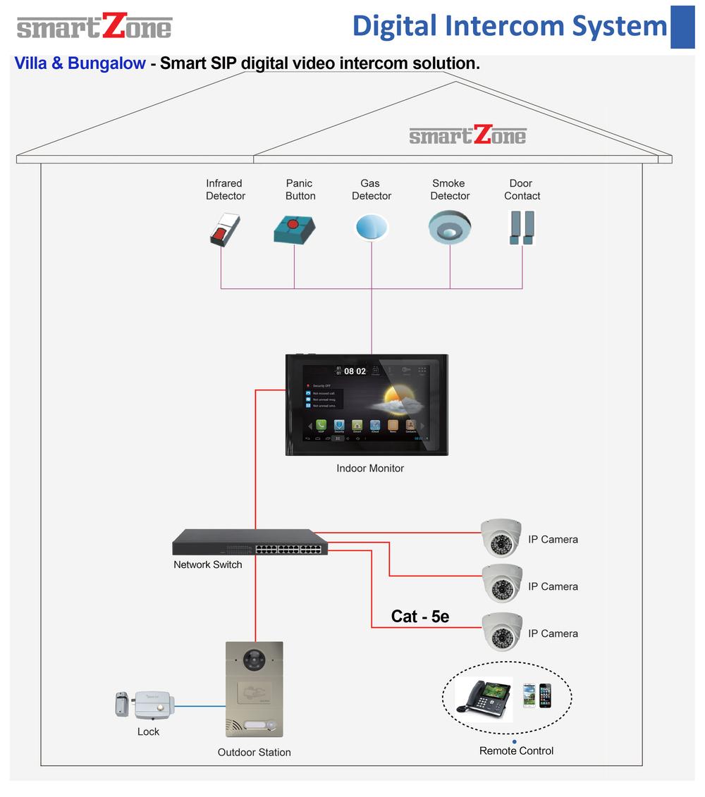 Smartzone smart home malaysia building automation system fully smartzone digital advance sip video intercom bungalow ccuart Gallery