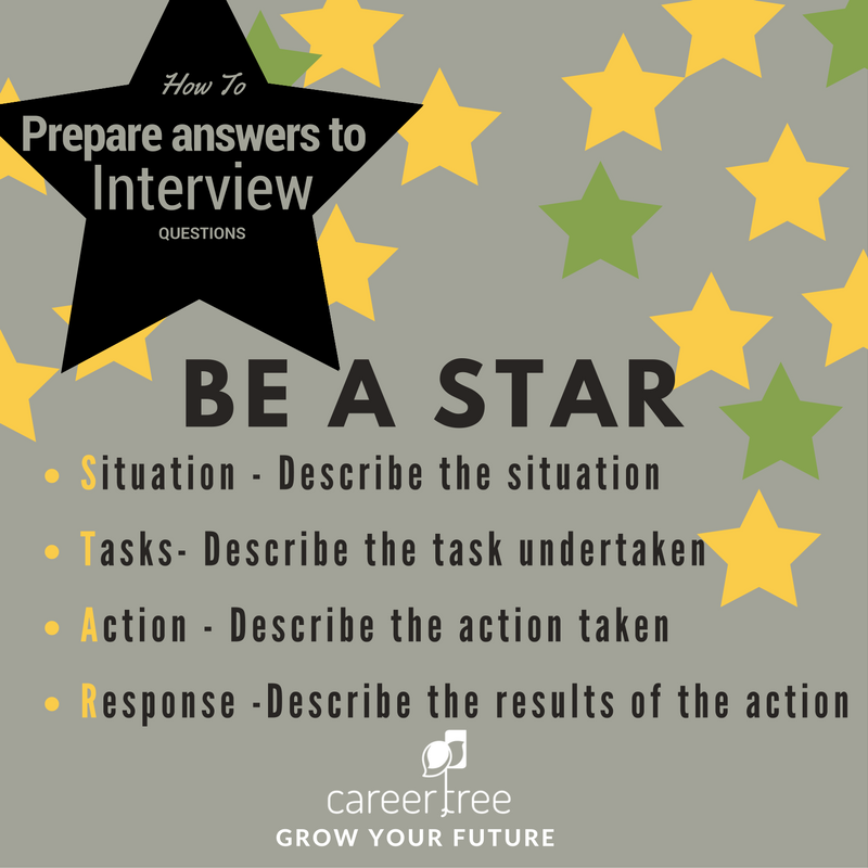 i have had a few conversations with people asking how and why do you prepare answers to interview questions