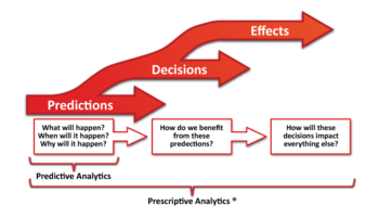 - Going beyond current predictive analytics tools, Alchemy applies artificial intelligence to your your data so you can understand outcomes and implications in real time. Making decisions more reliable and solving problems automatically.