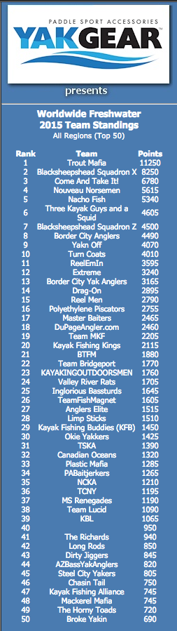 Team Trout Mafia, handily holds the first place position in the Worldwide Freshwater Division (as well as all other divisions).