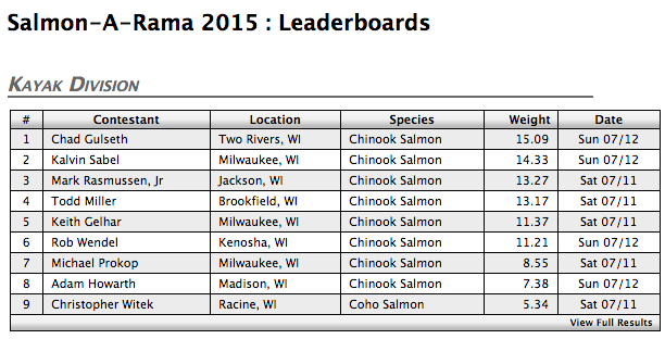 Kalvin Sabel and Mark Rasmussen in 2nd and 3rd place in the early days of the week long Salmon-a-Rama tournament.