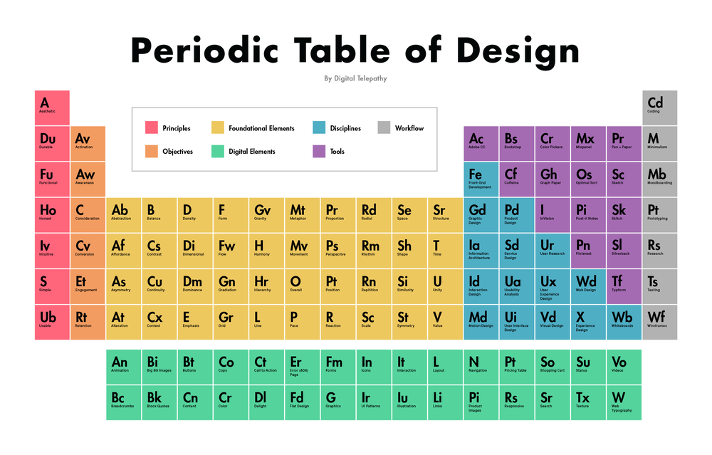 Tabela-Periodica-Design-Felipe-Maia