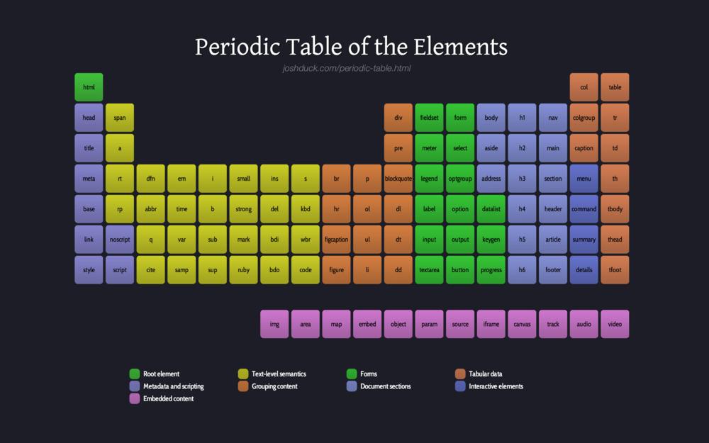Tabela-Periodica-HTML-Felipe-Maia