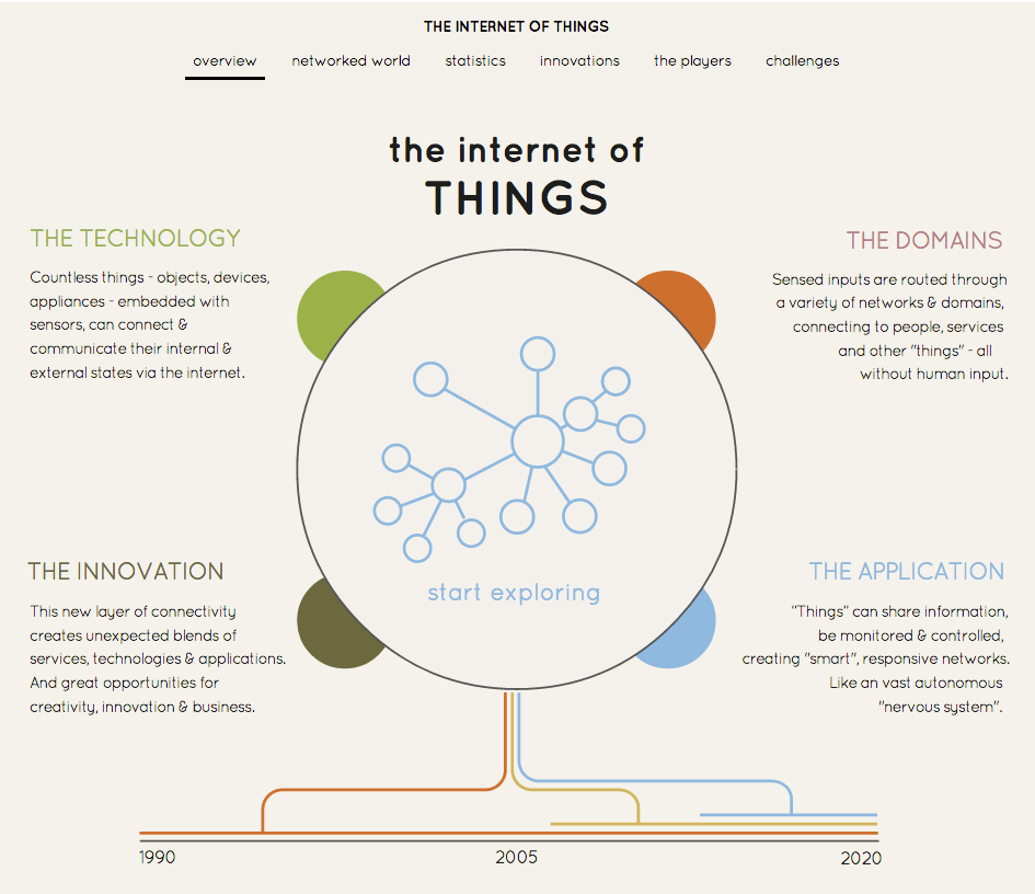 Internet-of-Things-Internet-das-Coisas.png