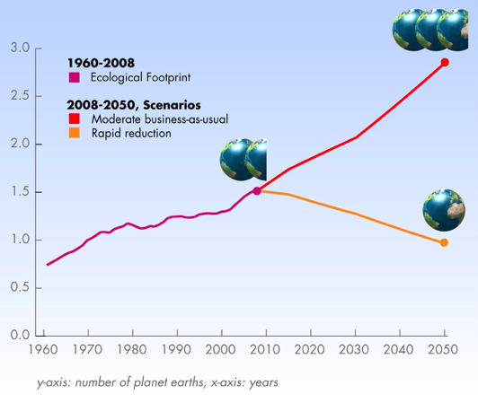 Source: Living Planet Report. By 2050, with business-as-usual, humanity will need almost 3 planets.  However, by reducing population and footprints, we can live again within the one planet reality.
