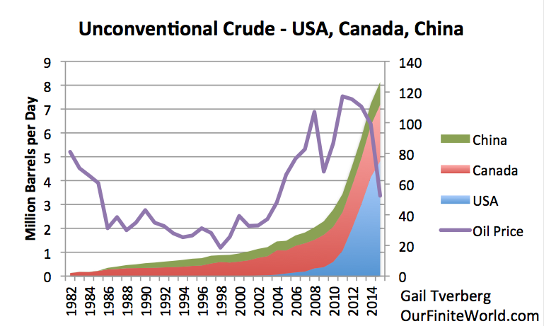 Figure 1. Approximate unconventional oil production in the United States, Canada, and China. US amounts estimated from EIA data; Canadian amounts from CAPP. Oil prices are yearly average Brent oil prices in $2015, from BP 2016 Statistical Review of World Energy.