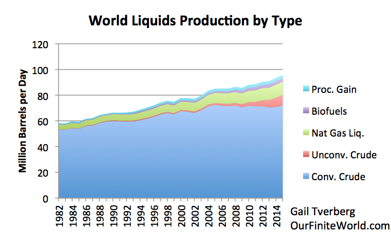 """Figure 3. World Liquids by Type. Unconventional oil is from Exhibit 1. Conventional oil is total crude oil from EIA, and other amounts are estimated from EIA International Petroleum Monthly amounts through October 2015. (EIA's category """"Other Liquids"""" is referred to as Biofuels in Figure 3, since this is its primary component. Other liquids also include coal and gas to liquids and other small categories."""