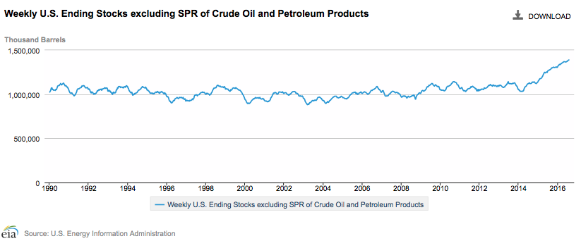 Figure 6. Weekly ending stocks of crude oil and petroleum products through July 29. Chart by EIA.