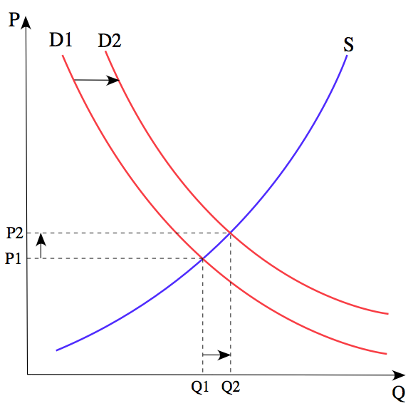 Figure 7. From Wikipedia: The price P of a product is determined by a balance between production at each price (supply S) and the desires of those with purchasing power at each price (demand D). The diagram shows a positive shift in demand from D1 to D2, resulting in an increase in price (P) and quantity sold (Q) of the product.