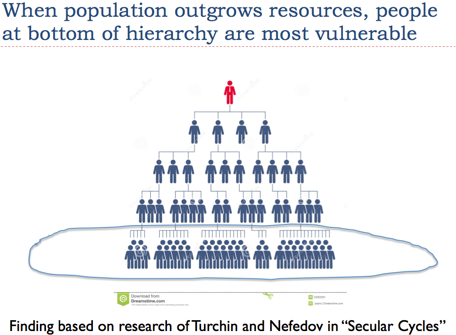 Figure 8. People at the bottom of a hierarchy are most vulnerable.