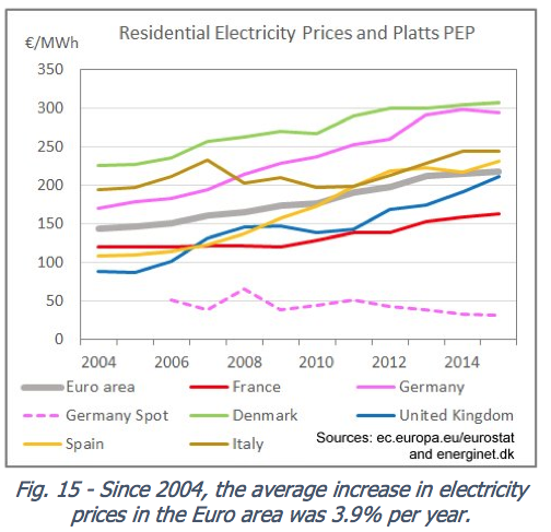 Figure 9. Residential Electricity Prices in Europe, together with Germany spot wholesale price, from http://pfbach.dk/firma_pfb/references/pfb_towards_50_pct_wind_in_denmark_2016_03_30.pdf