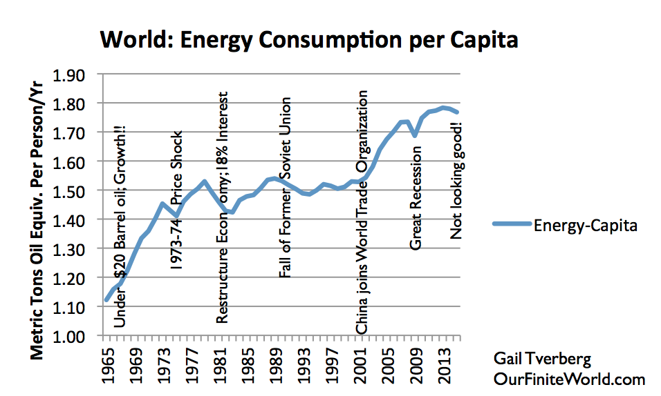 Figure 10. World energy consumption per capita, based on BP Statistical Review of World Energy 2105 data. Year 2015 estimate and notes by G. Tverberg.