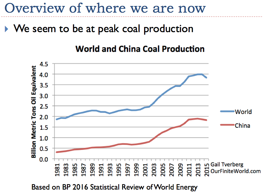 Figure 11. World and China appear to be reaching peak coal.