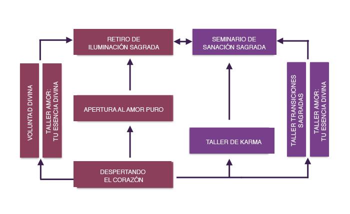 Diagrama-Programa-Paramita_r1.jpeg