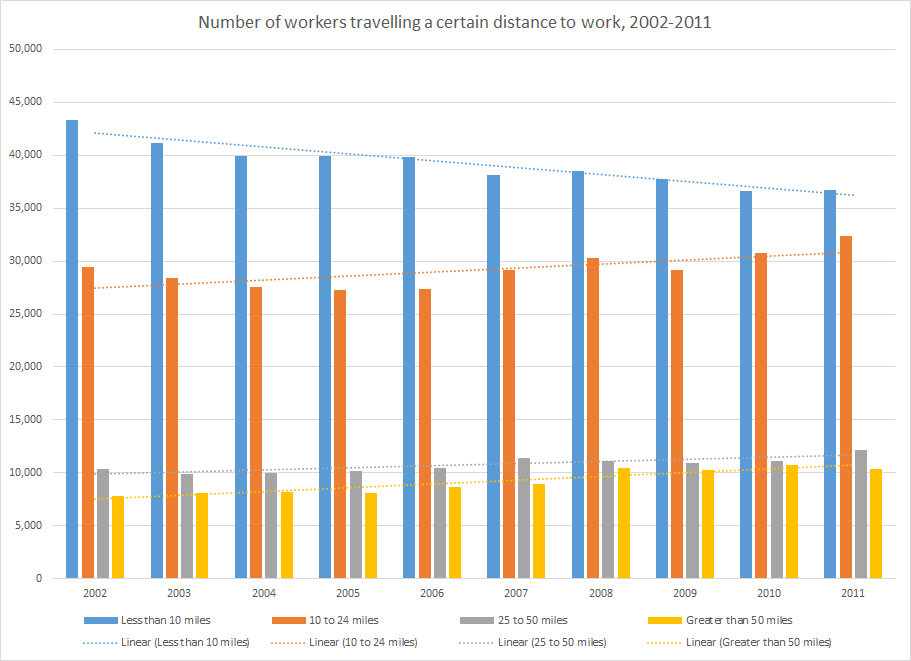 Travel distance has continued to grow,at the expense of the shortest commutes under 10 miles.