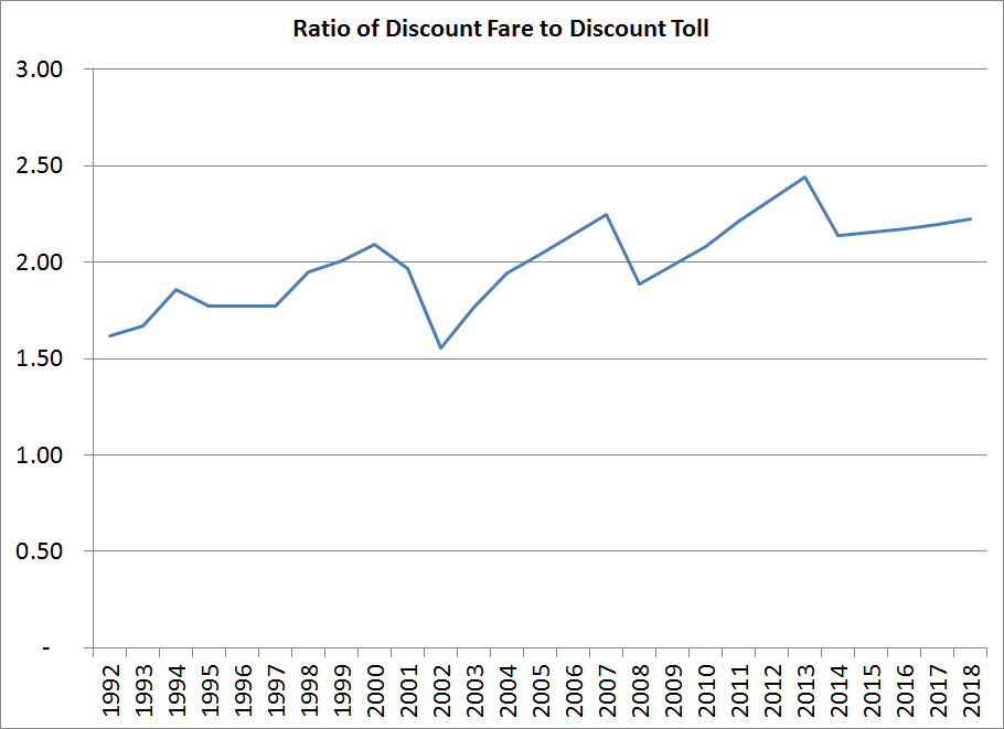 Ratio of the average round-trip discount transit fare to the average discount toll, through 2018. Notice that the gap still increases despite annual toll hikes.