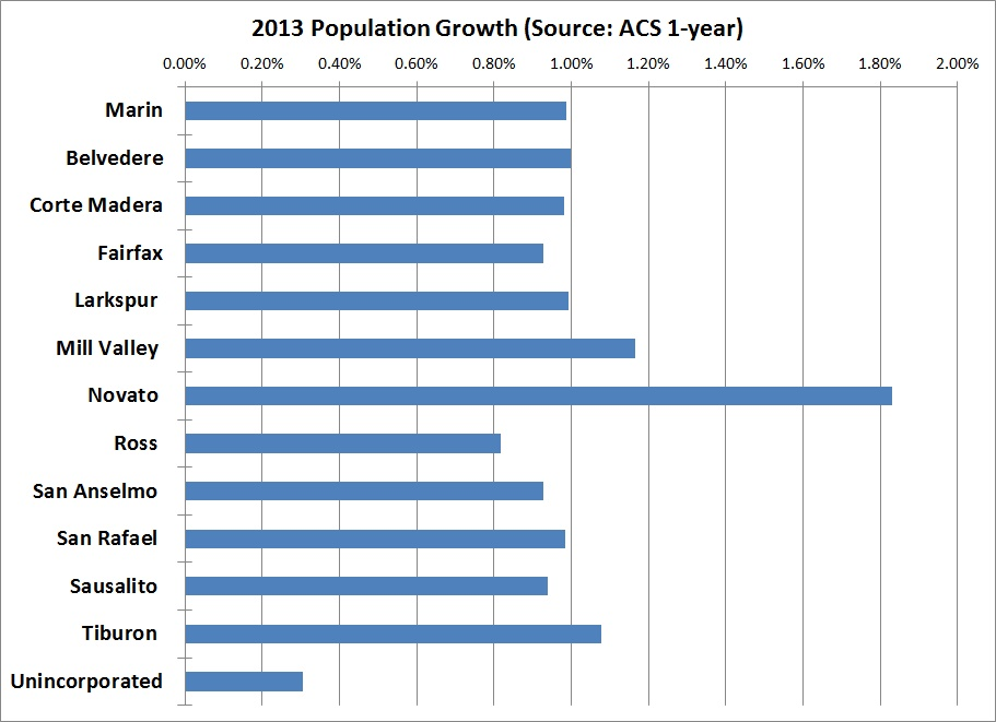 2013 Population growth. Only unincoporated Marin grew slowly.
