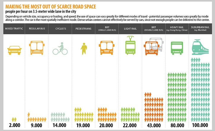 Adapted from the Asian Development Bank,Changing Course in Urban Transport: An Illustrated Guide.