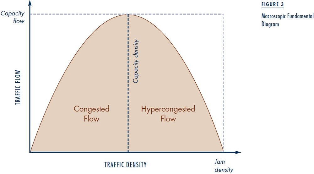 When traffic gets bad, roads exist on right-hand side of the diagram. Drivers like being on the left-hand side where speed is pretty high,, and taxpayers should want to be right in the middle, getting the most for their money. Image from ACCESS magazine [1]